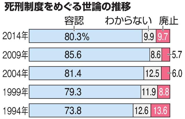 出典:朝日新聞