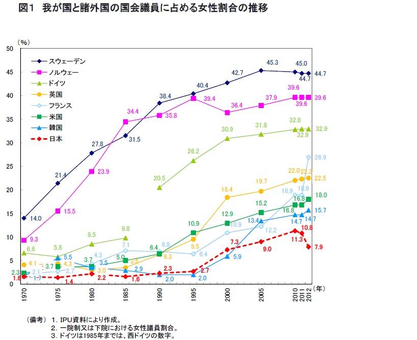 グラフ:我が国と諸外国の国会議員に占める女性割合の推移 出典:内閣府 男女共同参画局