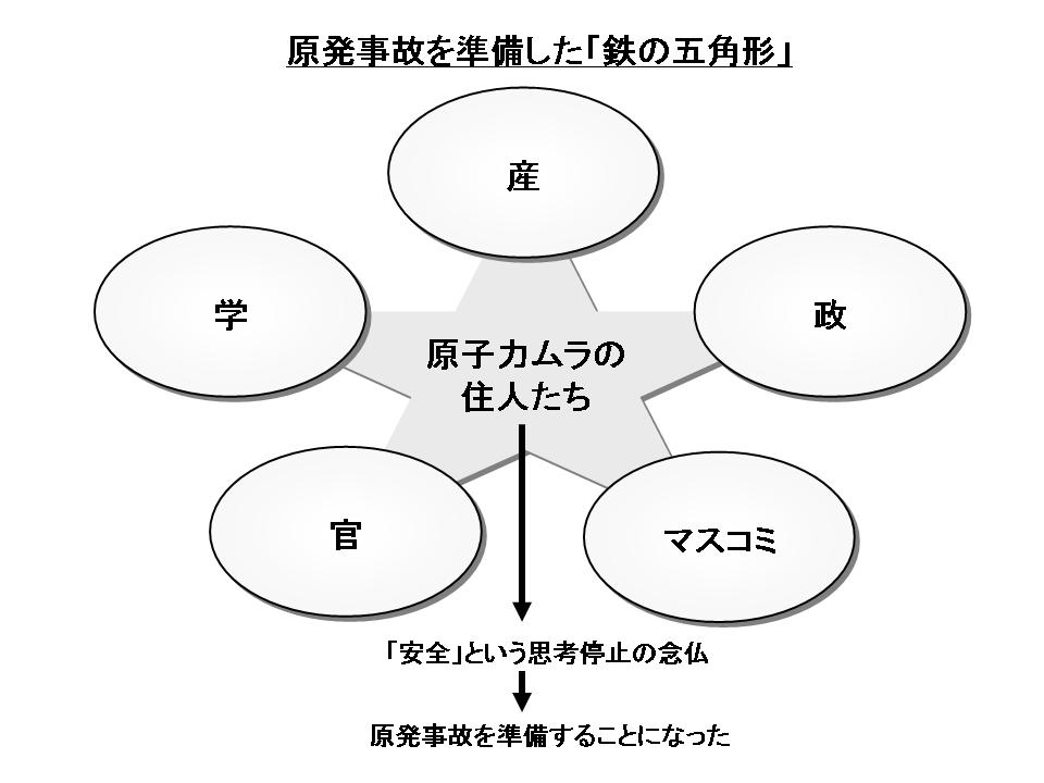 図(鉄の五角形) 出典:本山賢治の知的(?)ビジネスマン日記