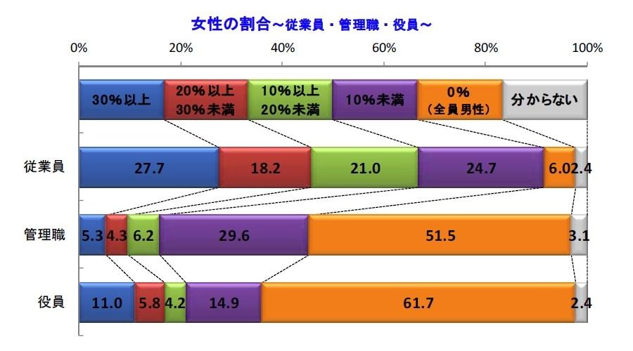グラフ:従業員、管理職、役員における女性の割合 出典:帝国データバンク
