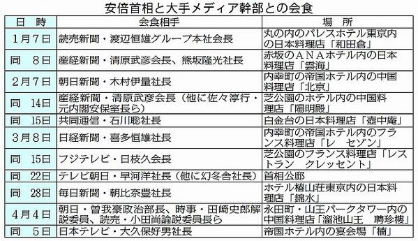 安倍総理とマスコミ幹部の会食一覧 出典:赤旗