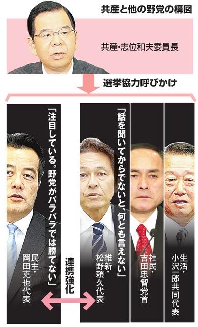写真(日本共産党の選挙協力呼びかけ) 出典:朝日新聞