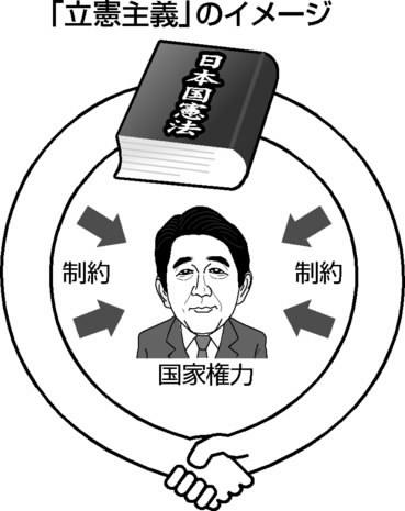 図(立憲主義のイメージ) 出典:中国新聞