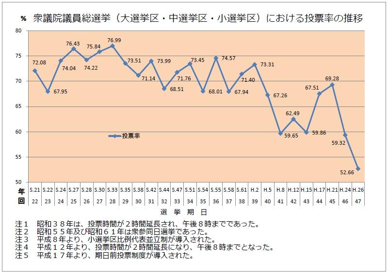 図:(国政選挙(衆議院)の投票率推移) 出典:総務省