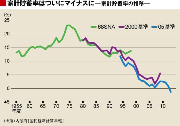 家計貯蓄率の推移 出典:東洋経済