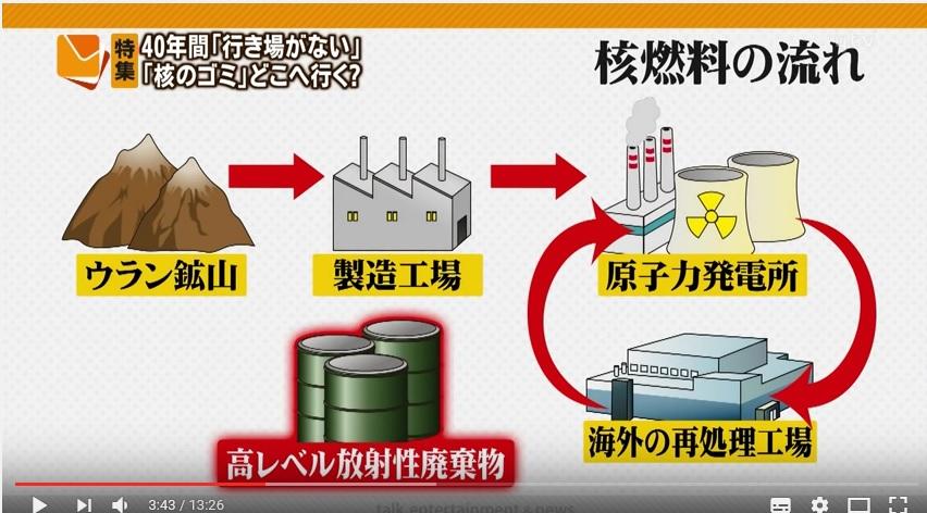 核 の ゴミ と は 1からわかる!核のゴミ(1)そもそもどんなものなの?|NHK就活応援ニ...