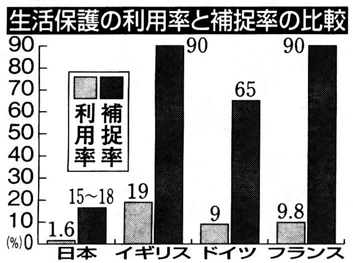 生活保護の利用率・捕捉率の国際比較 出典:たんぽぽ