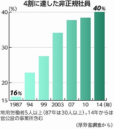 非正規労働者の増加 出典:赤旗