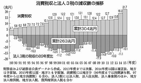 消費税収と法人税減収 出典:赤旗