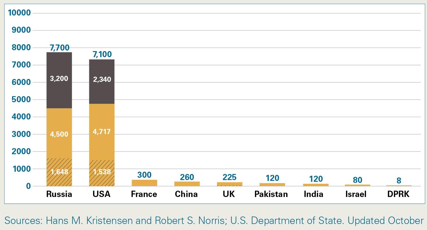 図(2015年時点での世界各国の核兵器保有数)