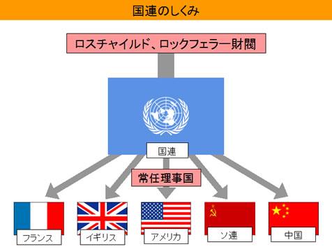 図:国連の仕組み 出典:THINKER 日本人が知らないニッポン