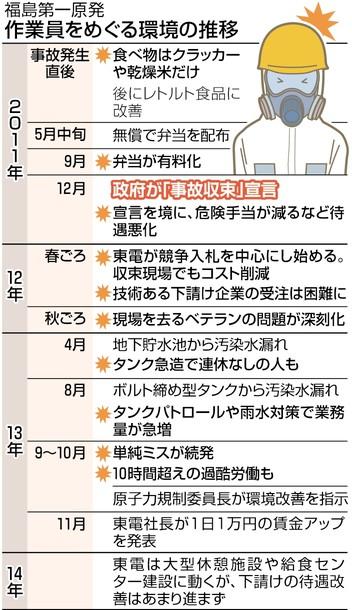 図(福島第一原発での作業環境推移) 出典:東京新聞