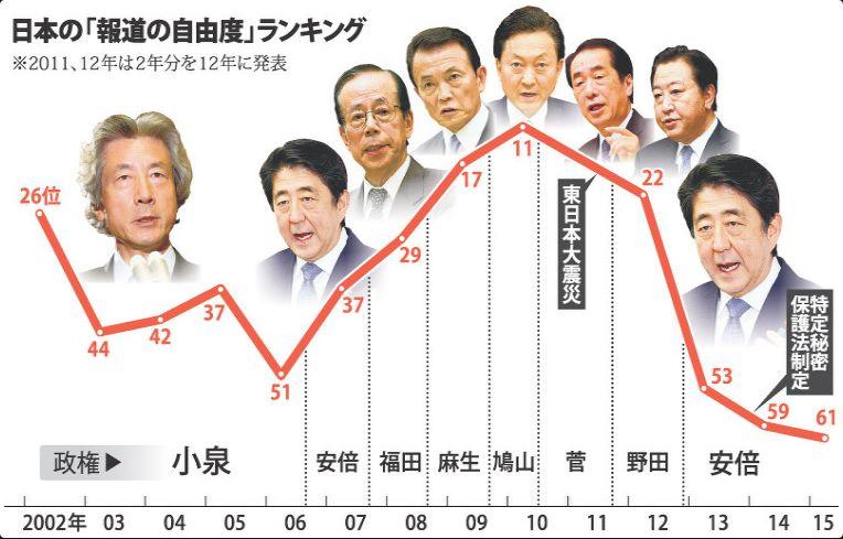 写真(日本の「報道の自由度」ランキング) 出典:毎日新聞