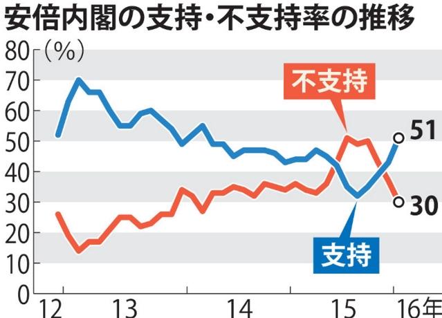 図(安倍内閣支持率の推移) 出典:毎日新聞
