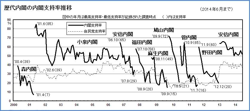 図(歴代内閣支持率の推移) 出典:NHK放送文化研究所「政治意識月例調査」