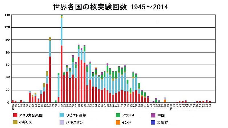図(世界各国の核実験回数1945年から2014年) 出典:ウィキペディア