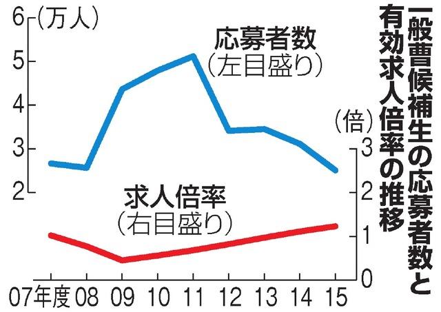 図(自衛隊員の応募者数推移) 出典:朝日新聞