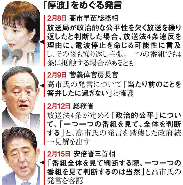 写真(安倍政権の停波をめぐる発言) 出典:朝日新聞