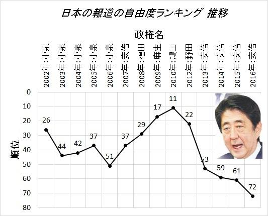 図(日本の報道の自由度ランキング推移:2016年) 出典:データを基に筆者が作成