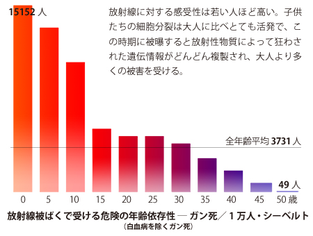 図(放射線被ばくで受ける危険の年齢依存性) 出典:J.W.ゴフマン氏の研究による
