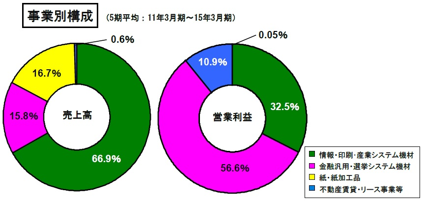 図(ムサシの事業構成比) 出典:ムサシの個人投資家向け説明資料(2016年3月)