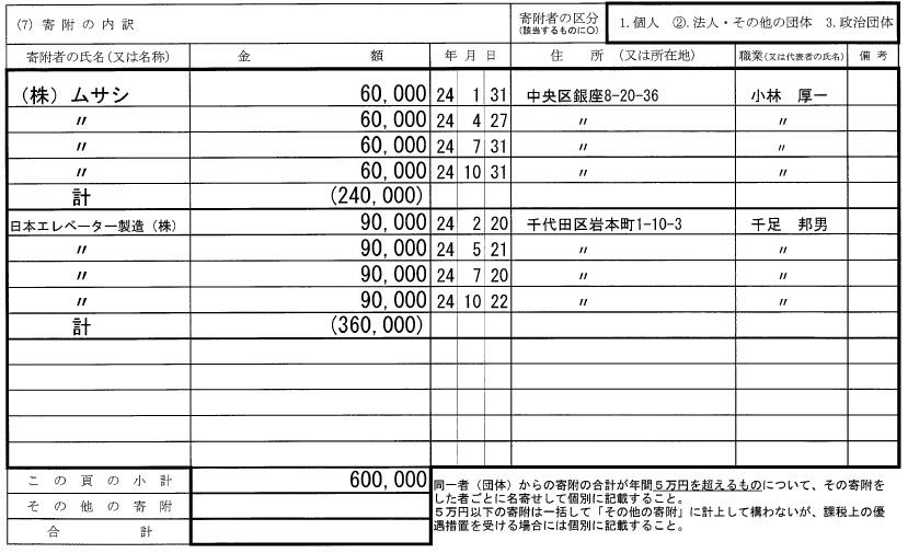 ムサシの自民党に対する献金 出典:政治資金収支報告書(平成24年分:自民党群馬県衆議院支部)