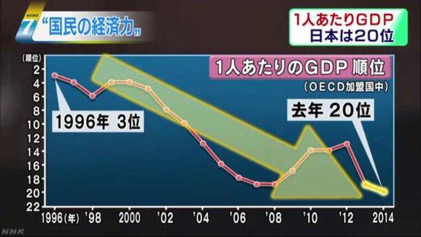 図(一人当たりのGDP順位) 出典:NHK