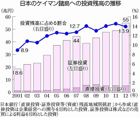 図(日本からケイマン諸島への投資残高推移) 出典:赤旗