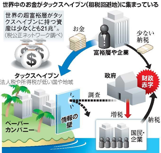 図(租税回避の仕組み)出典:朝日新聞