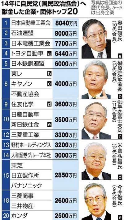 写真(2014年:自民党へ献金した企業・団体トップ20) 出典:朝日新聞