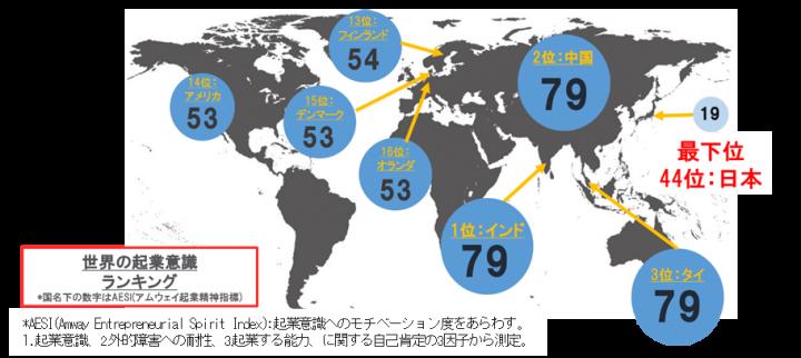 図(世界の起業意識ランキング) 出典:日本アムウェイ合同会社