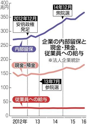 図(企業の内部留保と従業員給与の推移) 出典:東京新聞