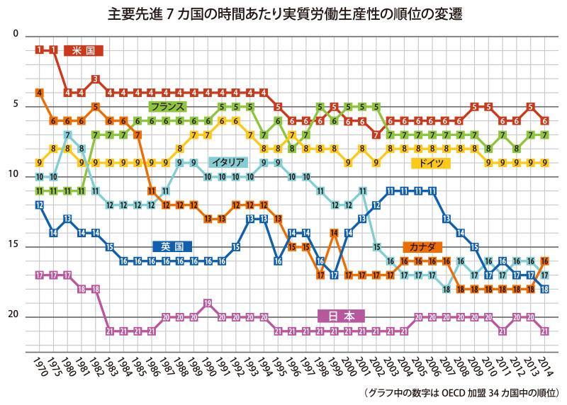 図(労働生産性の各国順位の推移) 出典:日本生産性本部
