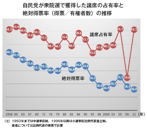 図(自民党の獲得票数と議席数の推移)