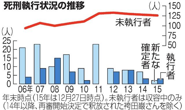 図(死刑執行状況の推移) 出典:朝日新聞