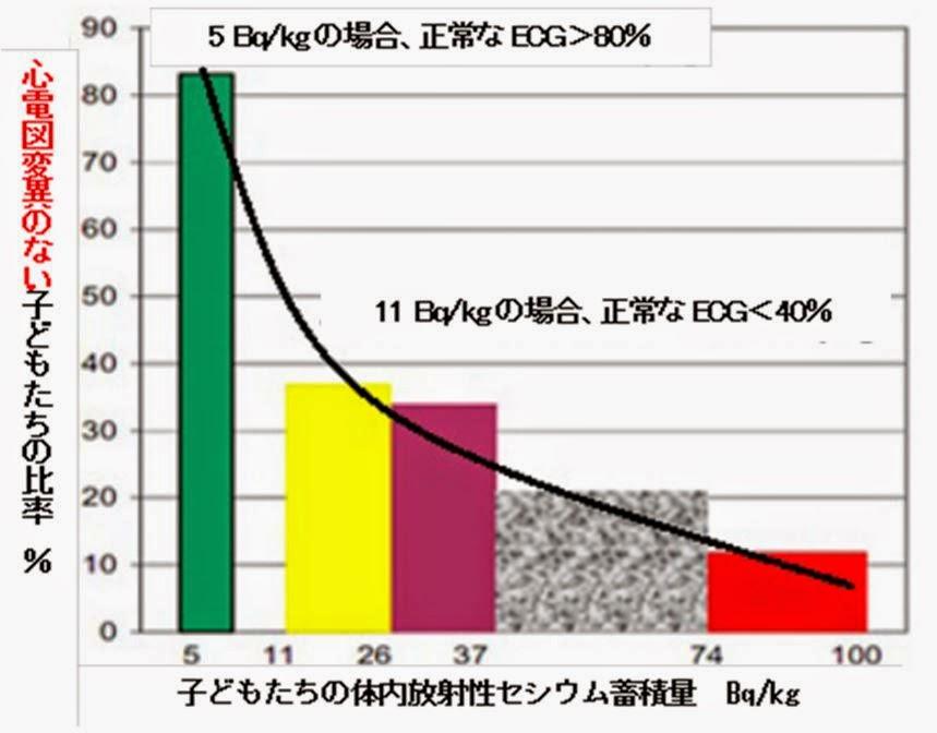 図(放射性セシウム量と心臓への悪影響の関係) 出典:バンダジェフスキー博士 「放射性セシウムと心臓」
