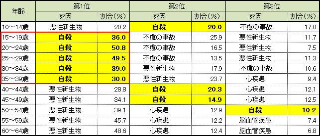 表(死因順位別に見た構成割合:平成26年) 出典:厚生労働省「人口動態統計」より厚生労働省自殺対策推進室
