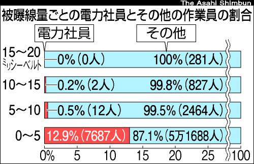 図(被ばく作業のほとんどは下請け業者が行っている) 出典:朝日新聞