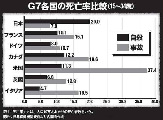 図(若者死亡率原因の国際比較)