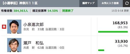 図(小泉進次郎氏の選挙結果)2014年12月