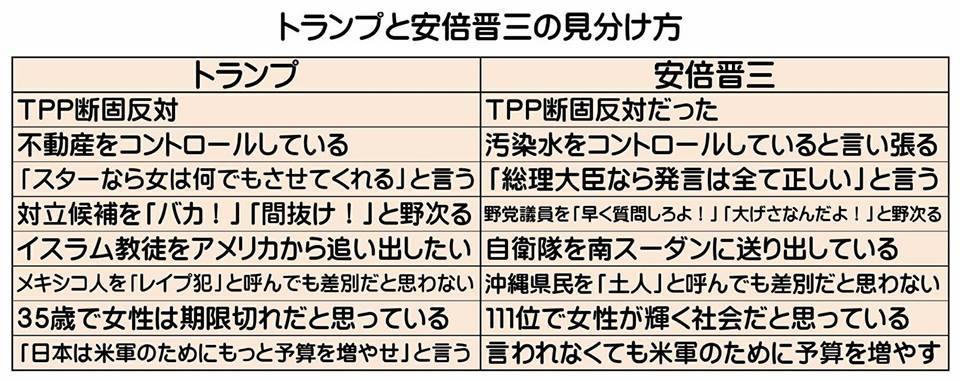 図(トランプと安倍晋三の見分け方)