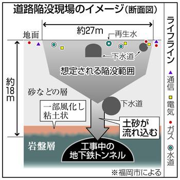 図(道路陥没現場のイメージ) 出典:東京新聞