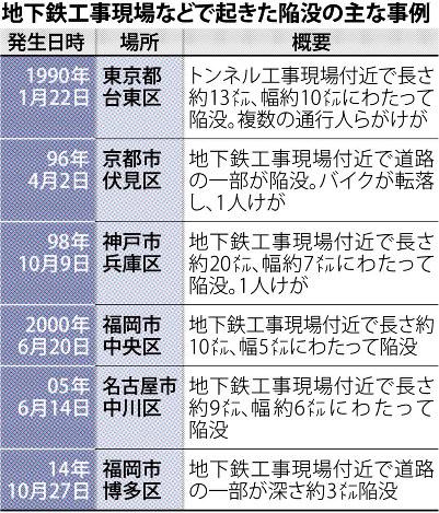 図(地下鉄工事現場で過去に発生した陥没事故) 出典:毎日新聞
