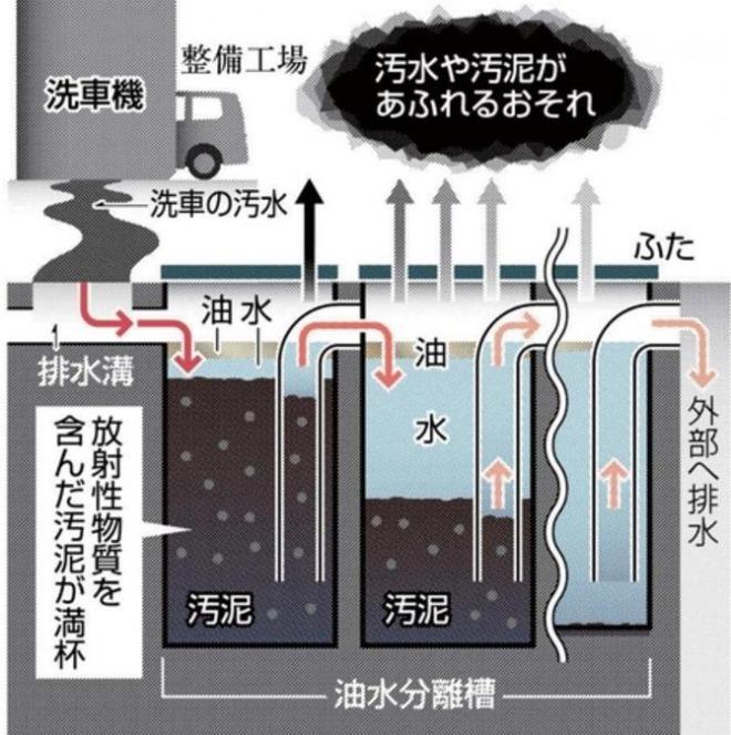 図(洗車場の油水分離槽) 出典:東京新聞