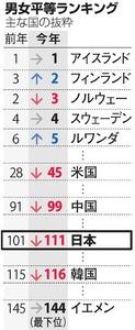 図(2016年:男女平等ランキング) 出典:朝日新聞